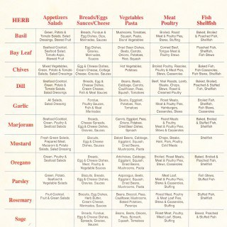 Cooking With Popular Herbs