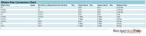 Gluten Free Flours Conversion Chart